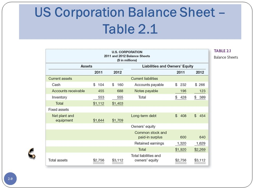 2-9 US Corporation Balance Sheet – Table 2.1 Place Table 2.1 (US Corp Balance Sheet) here 2-9