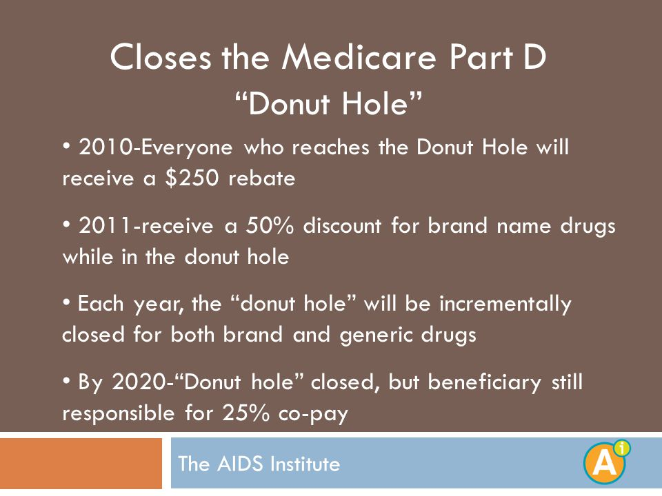 The AIDS Institute Closes the Medicare Part D Donut Hole 2010-Everyone who reaches the Donut Hole will receive a $250 rebate 2011-receive a 50% discount for brand name drugs while in the donut hole Each year, the donut hole will be incrementally closed for both brand and generic drugs By Donut hole closed, but beneficiary still responsible for 25% co-pay