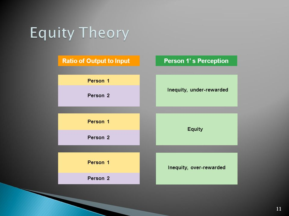 11 Person 1 Inequity, under-rewarded Equity Inequity, over-rewarded Ratio of Output to InputPerson 1' s Perception Person 2 Person 1 Person 2 Person 1 Person 2