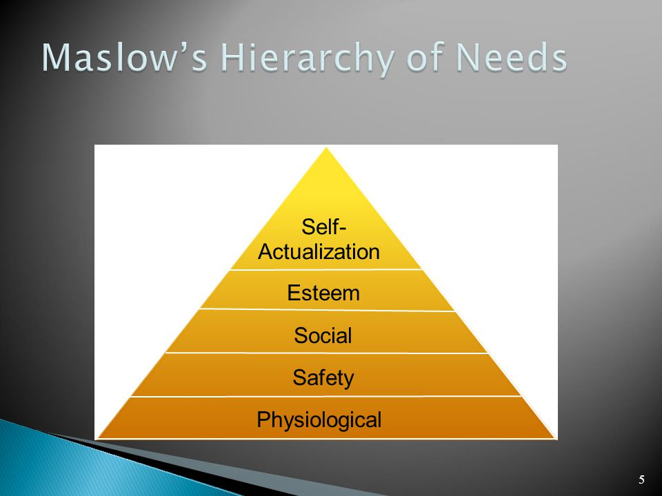 5 Self- Actualization Esteem Social Safety Physiological