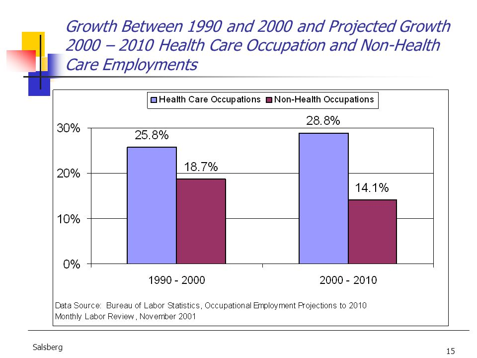 15 Salsberg Growth Between 1990 and 2000 and Projected Growth 2000 – 2010 Health Care Occupation and Non-Health Care Employments