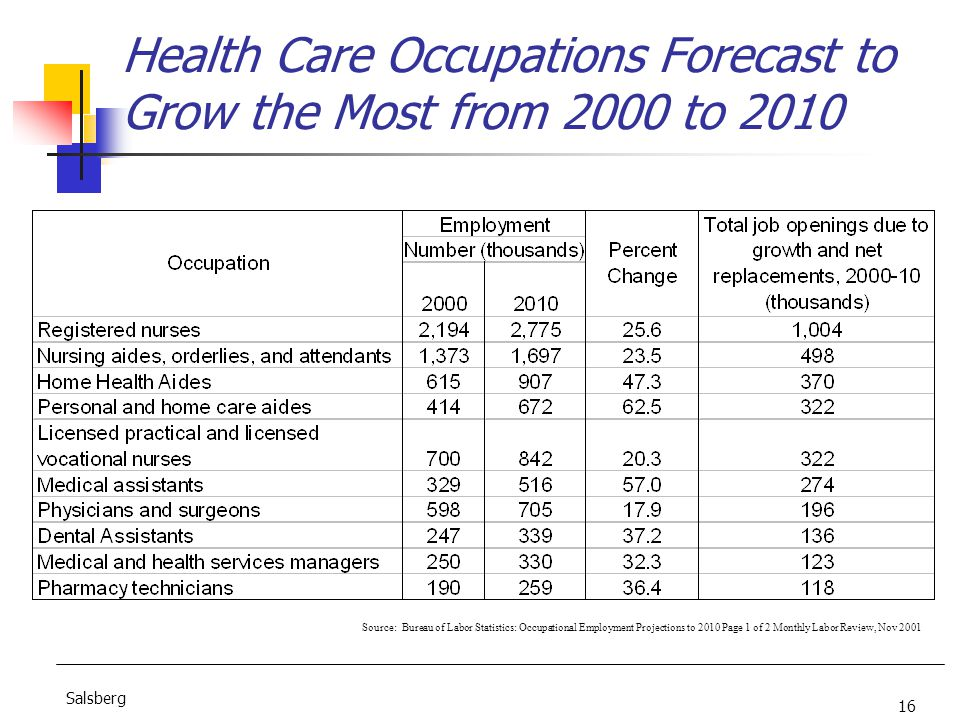 16 Salsberg Health Care Occupations Forecast to Grow the Most from 2000 to 2010 Source: Bureau of Labor Statistics: Occupational Employment Projections to 2010 Page 1 of 2 Monthly Labor Review, Nov 2001