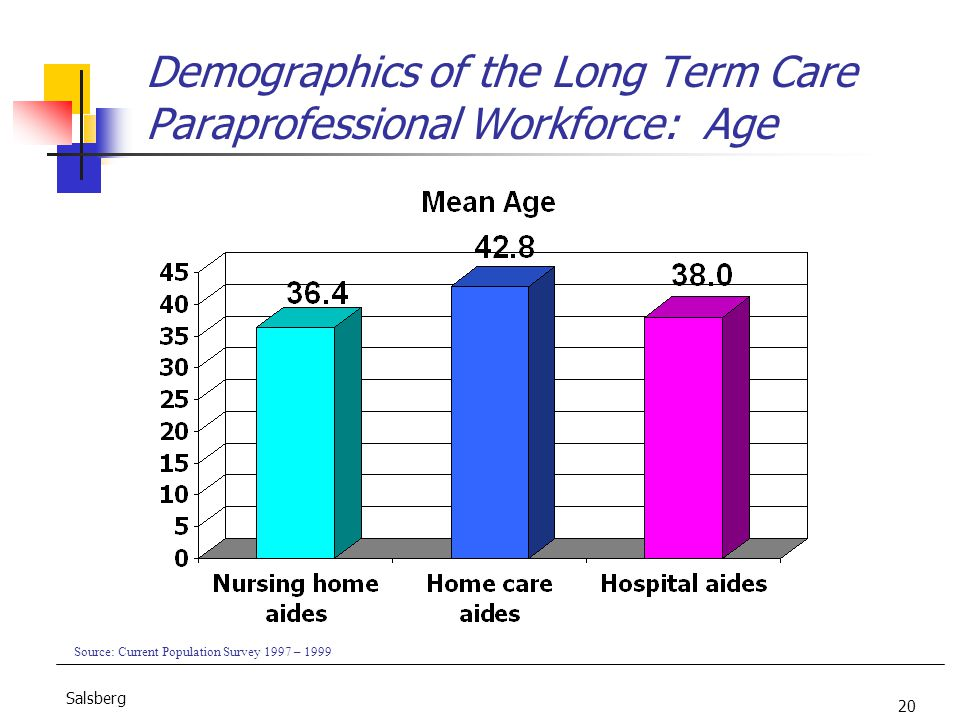 20 Salsberg Demographics of the Long Term Care Paraprofessional Workforce: Age Source: Current Population Survey 1997 – 1999