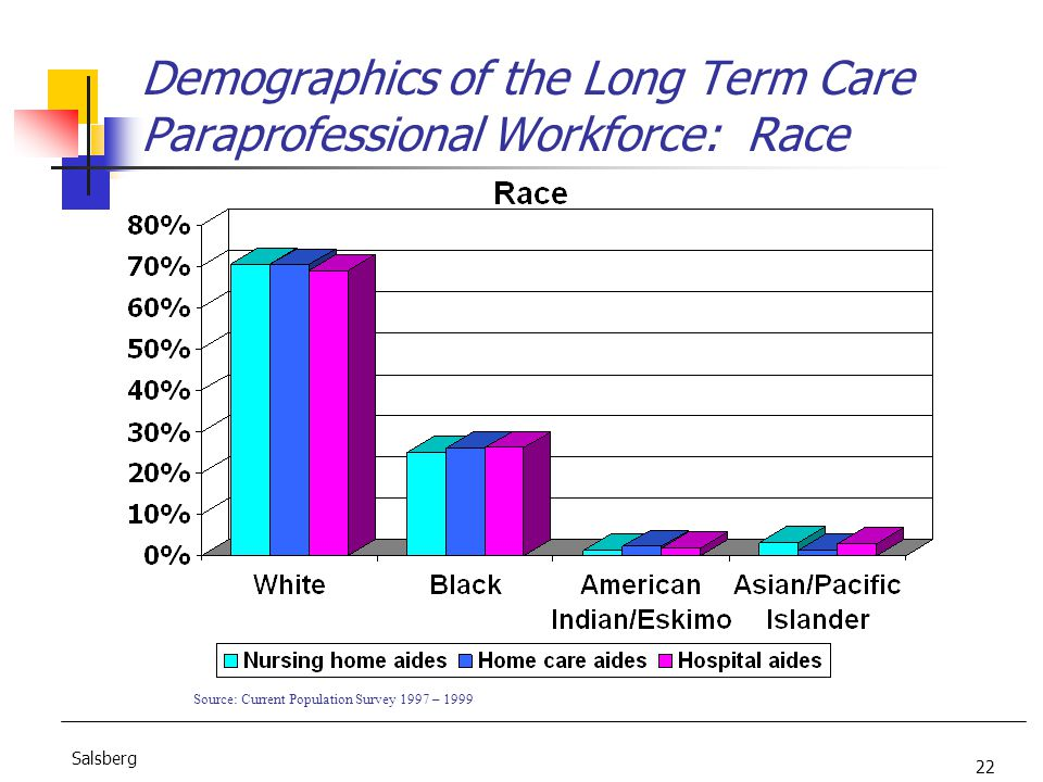 22 Salsberg Demographics of the Long Term Care Paraprofessional Workforce: Race Source: Current Population Survey 1997 – 1999