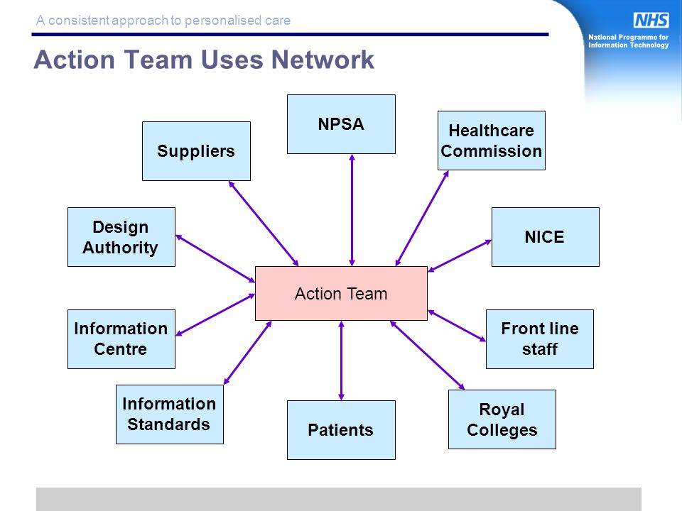 13 A consistent approach to personalised care Action Team Uses Network Action Team Suppliers Design Authority Information Standards NPSA NICE Healthcare Commission Front line staff Royal Colleges Patients Information Centre
