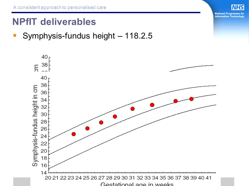 16 A consistent approach to personalised care NPfIT deliverables  Symphysis-fundus height –