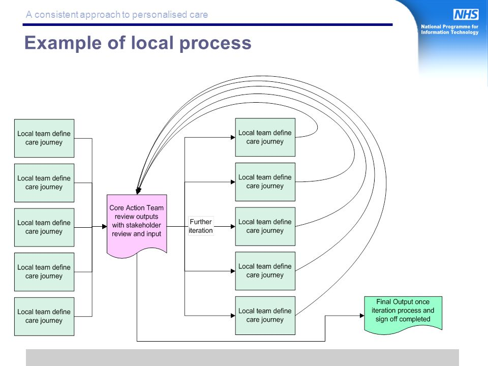 20 A consistent approach to personalised care Example of local process