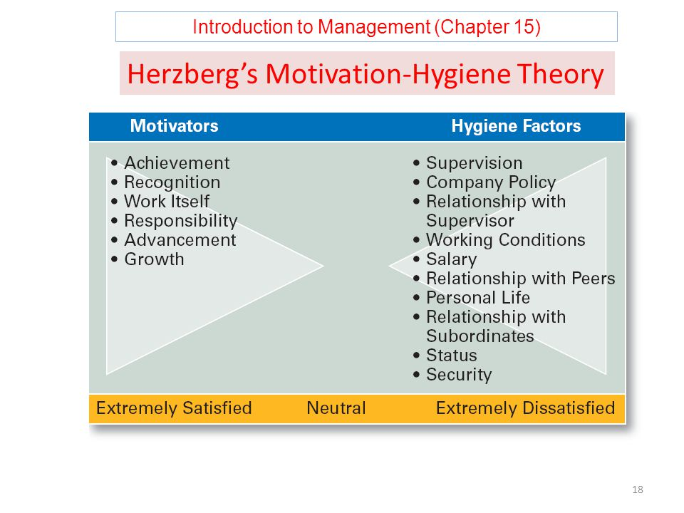 Introduction to Management (Chapter 15) 18 Herzberg's Motivation-Hygiene Theory