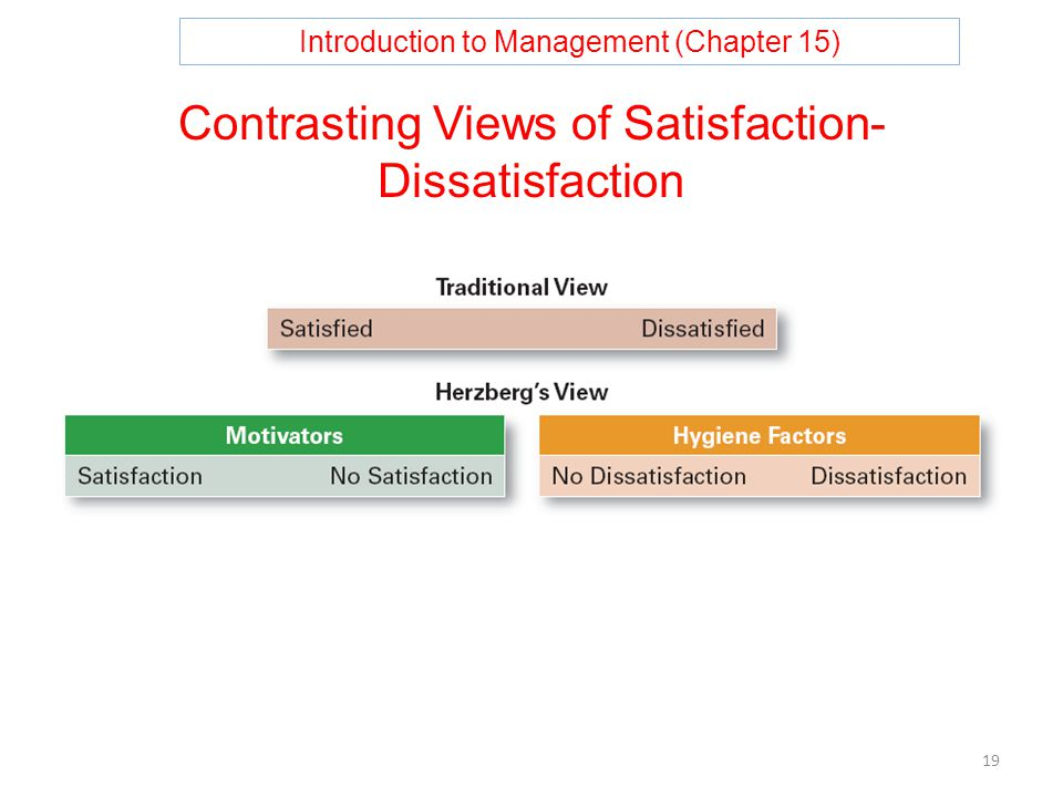 Introduction to Management (Chapter 15) 19 Contrasting Views of Satisfaction- Dissatisfaction