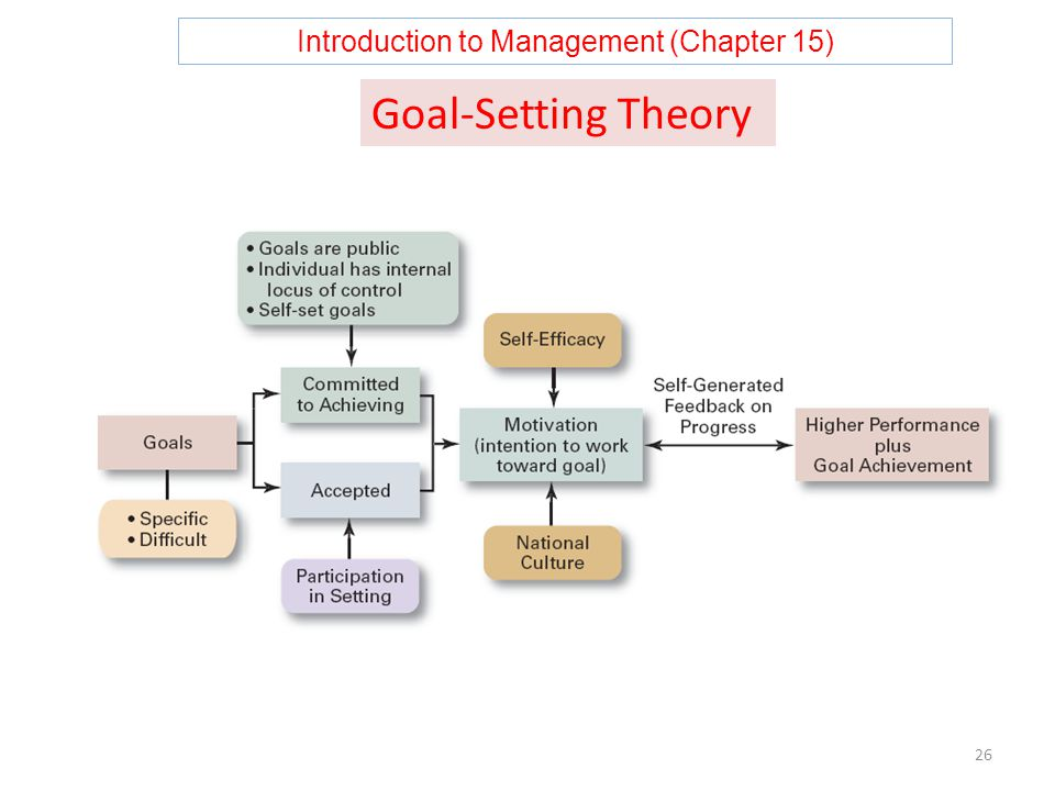 Introduction to Management (Chapter 15) 26 Goal-Setting Theory