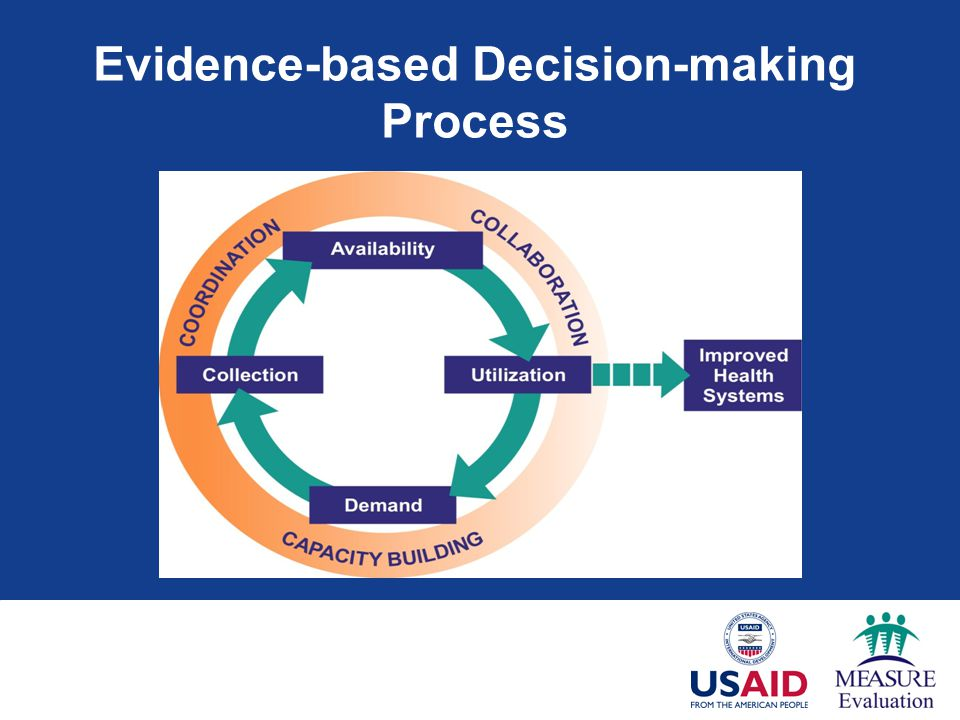 Evidence-based Decision-making Process