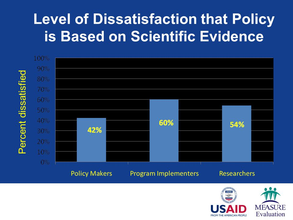 Level of Dissatisfaction that Policy is Based on Scientific Evidence Percent dissatisfied Overseas Development Institute, Jones et al., 2008.