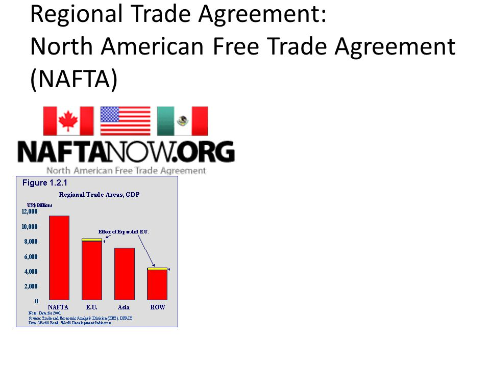 Regional Trade Agreement: North American Free Trade Agreement (NAFTA)