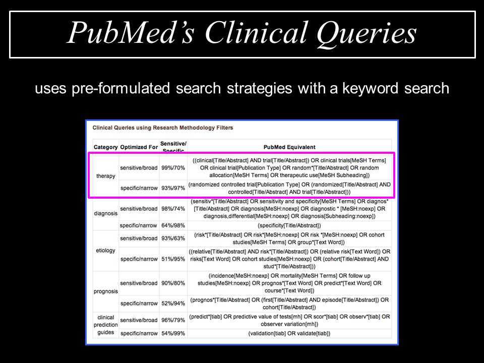 uses pre-formulated search strategies with a keyword search PubMed's Clinical Queries