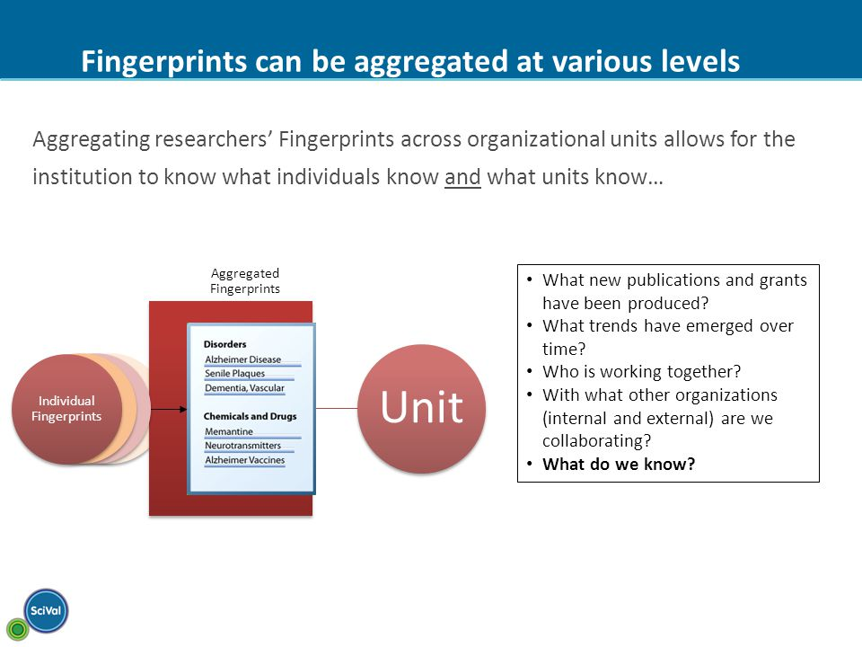 Fingerprints can be aggregated at various levels Aggregating researchers' Fingerprints across organizational units allows for the institution to know what individuals know and what units know… Unit What new publications and grants have been produced.