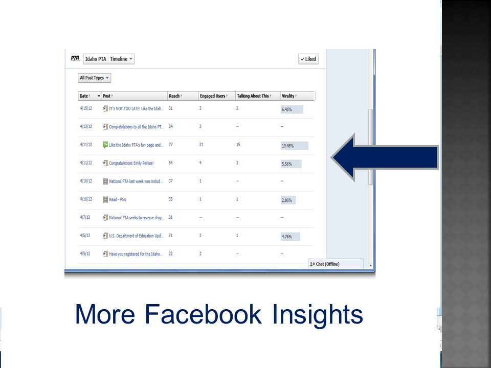 More Facebook Insights