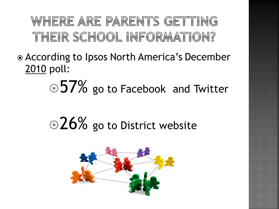 According to Ipsos North America's December 2010 poll:  57% go to Facebook and Twitter  26% go to District website