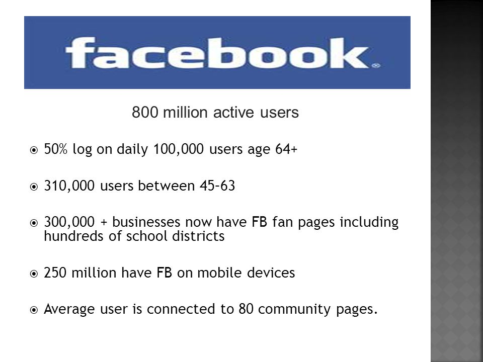 800 million active users  50% log on daily 100,000 users age 64+  310,000 users between 45–63  300,000 + businesses now have FB fan pages including hundreds of school districts  250 million have FB on mobile devices  Average user is connected to 80 community pages.