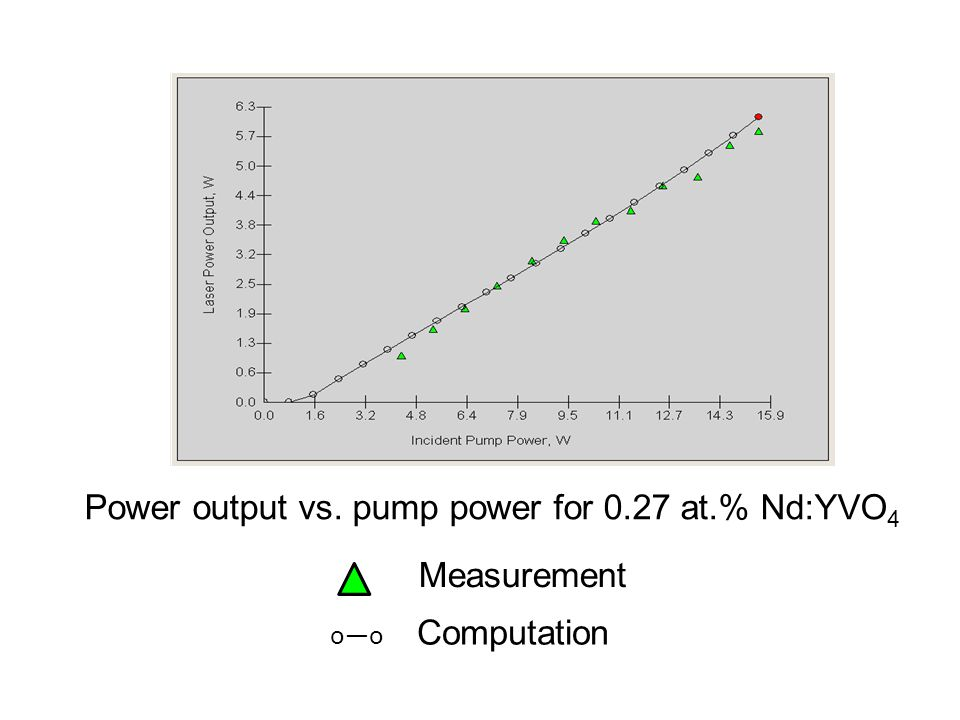 Power output vs. pump power for 0.27 at.% Nd:YVO 4 Measurement o—o Computation