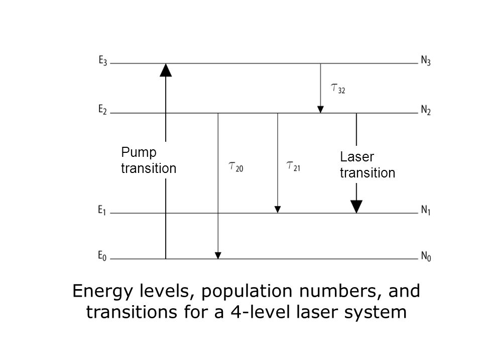 Energy levels, population numbers, and transitions for a 4-level laser system Laser transition Pump transition