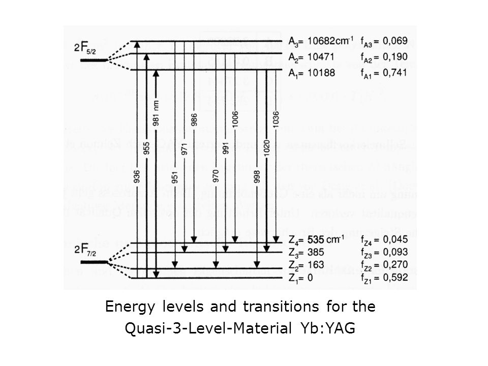Energy levels and transitions for the Quasi-3-Level-Material Yb:YAG