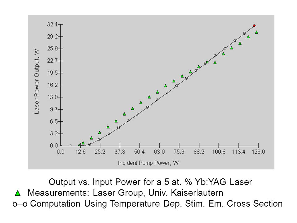 Output vs. Input Power for a 5 at. % Yb:YAG Laser Measurements: Laser Group, Univ.