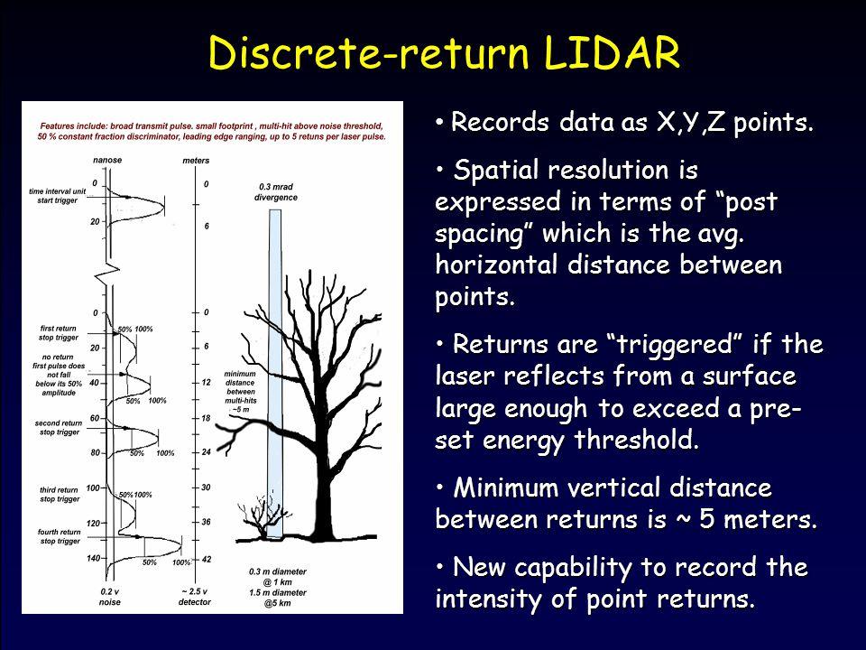 Airborne Laser Scanning: Remote Sensing with LiDAR  - ppt