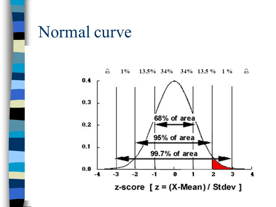 Normal curve  1% 13.5% 34% 34% 13.5 % 1 % 
