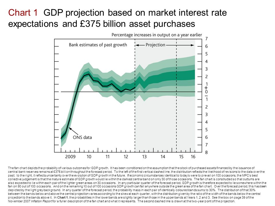 Chart 1 GDP projection based on market interest rate expectations and £375 billion asset purchases The fan chart depicts the probability of various outcomes for GDP growth.