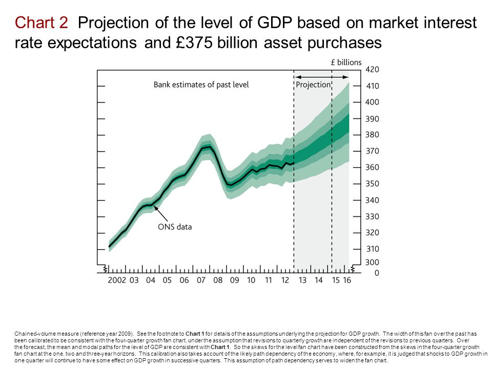 Chart 2 Projection of the level of GDP based on market interest rate expectations and £375 billion asset purchases Chained-volume measure (reference year 2009).