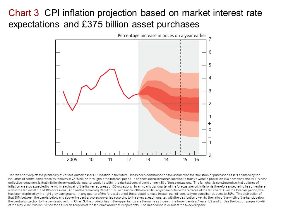 Chart 3 CPI inflation projection based on market interest rate expectations and £375 billion asset purchases The fan chart depicts the probability of various outcomes for CPI inflation in the future.