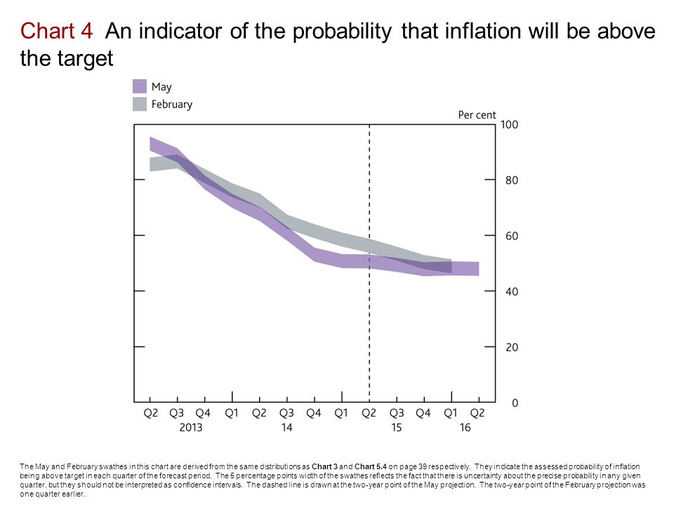 Chart 4 An indicator of the probability that inflation will be above the target The May and February swathes in this chart are derived from the same distributions as Chart 3 and Chart 5.4 on page 39 respectively.
