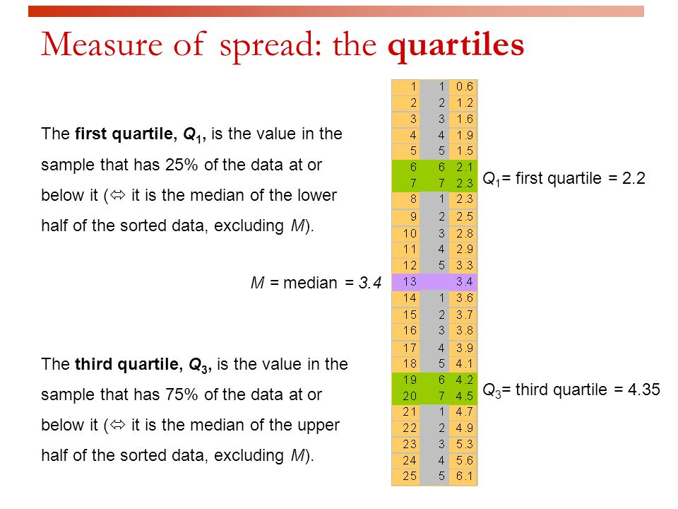 M = median = 3.4 Q 1 = first quartile = 2.2 Q 3 = third quartile = 4.35 Measure of spread: the quartiles The first quartile, Q 1, is the value in the sample that has 25% of the data at or below it (  it is the median of the lower half of the sorted data, excluding M).