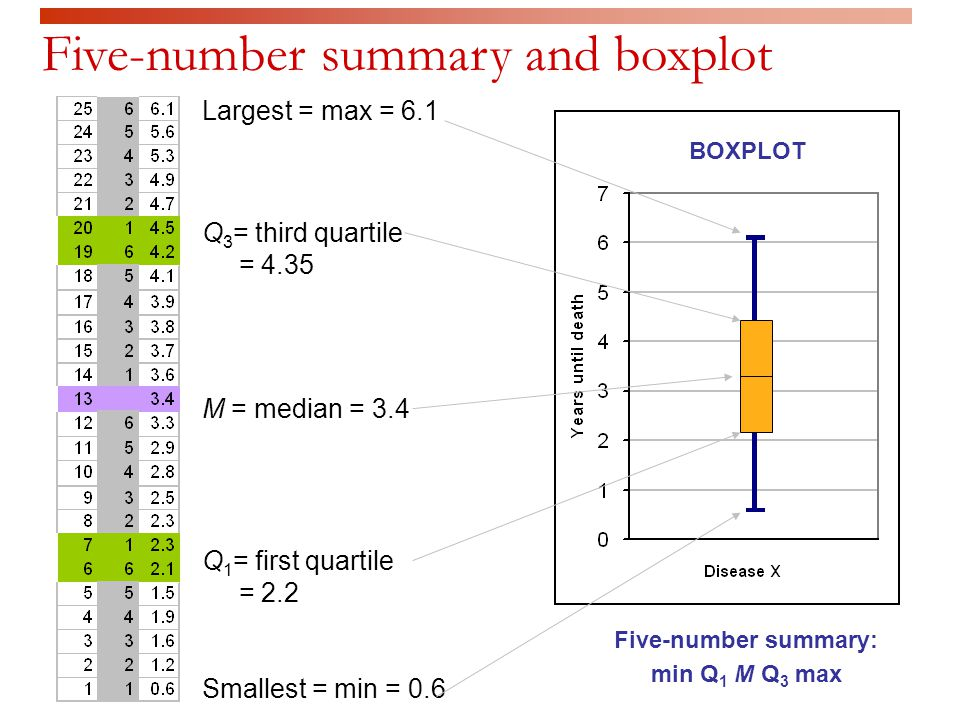 M = median = 3.4 Q 3 = third quartile = 4.35 Q 1 = first quartile = 2.2 Largest = max = 6.1 Smallest = min = 0.6 Five-number summary: min Q 1 M Q 3 max Five-number summary and boxplot BOXPLOT