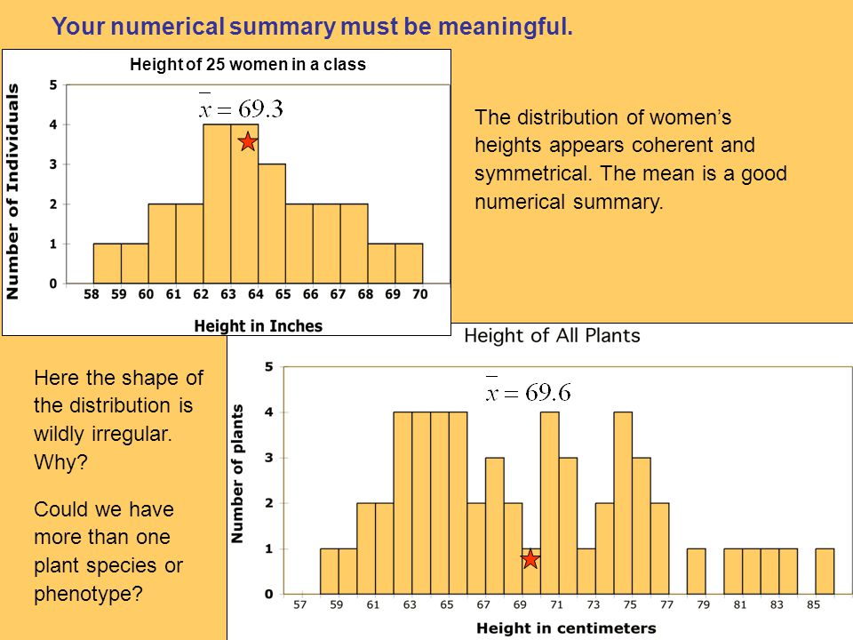Your numerical summary must be meaningful. Here the shape of the distribution is wildly irregular.