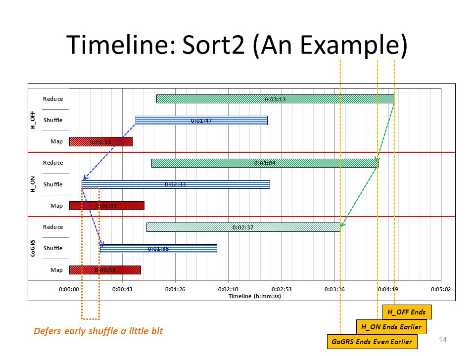 Timeline: Sort2 (An Example) H_OFF Ends H_ON Ends Earlier GoGRS Ends Even Earlier Defers early shuffle a little bit 14