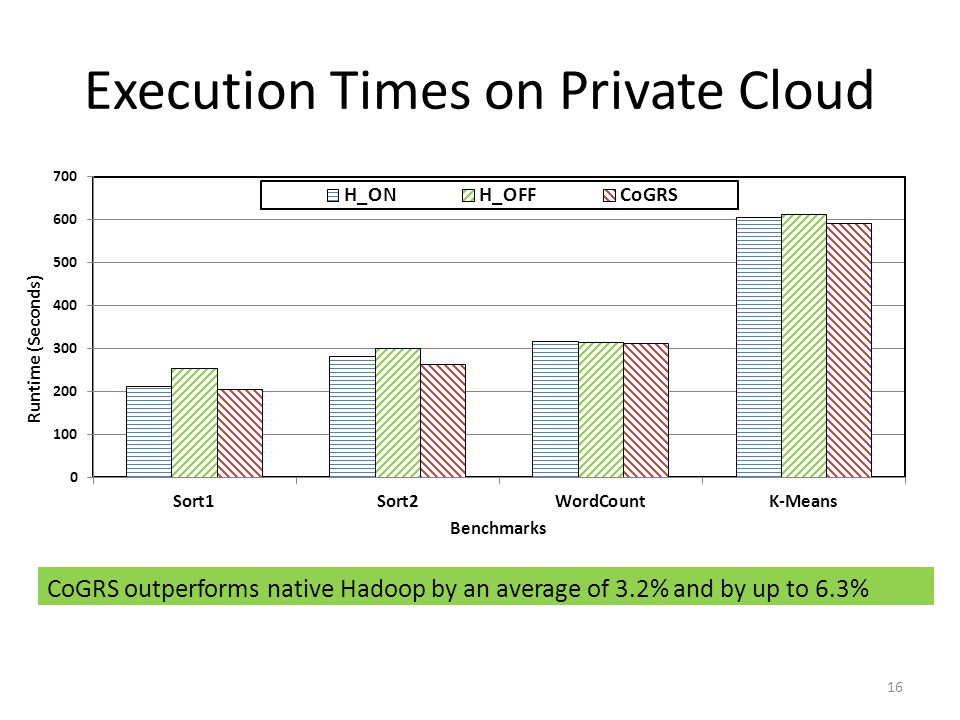 Execution Times on Private Cloud CoGRS outperforms native Hadoop by an average of 3.2% and by up to 6.3% 16