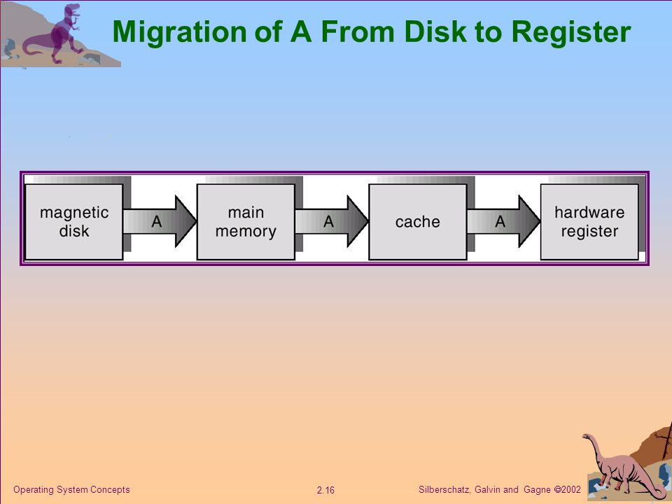 Silberschatz, Galvin and Gagne  Operating System Concepts Migration of A From Disk to Register