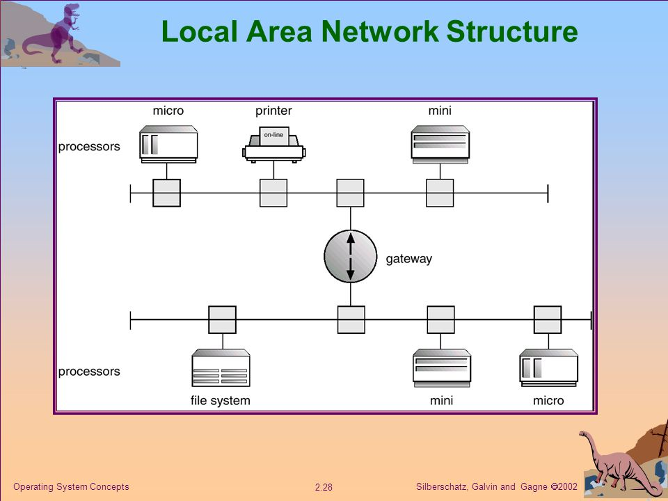 Silberschatz, Galvin and Gagne  Operating System Concepts Local Area Network Structure