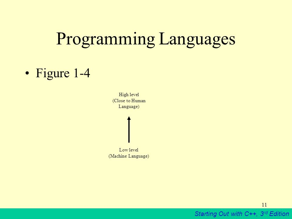 Starting Out with C++, 3 rd Edition 11 Programming Languages High level (Close to Human Language) Low level (Machine Language) Figure 1-4
