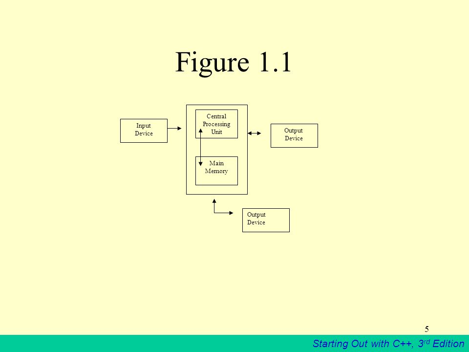 Starting Out with C++, 3 rd Edition 5 Input Device Central Processing Unit Main Memory Output Device Output Device Figure 1.1