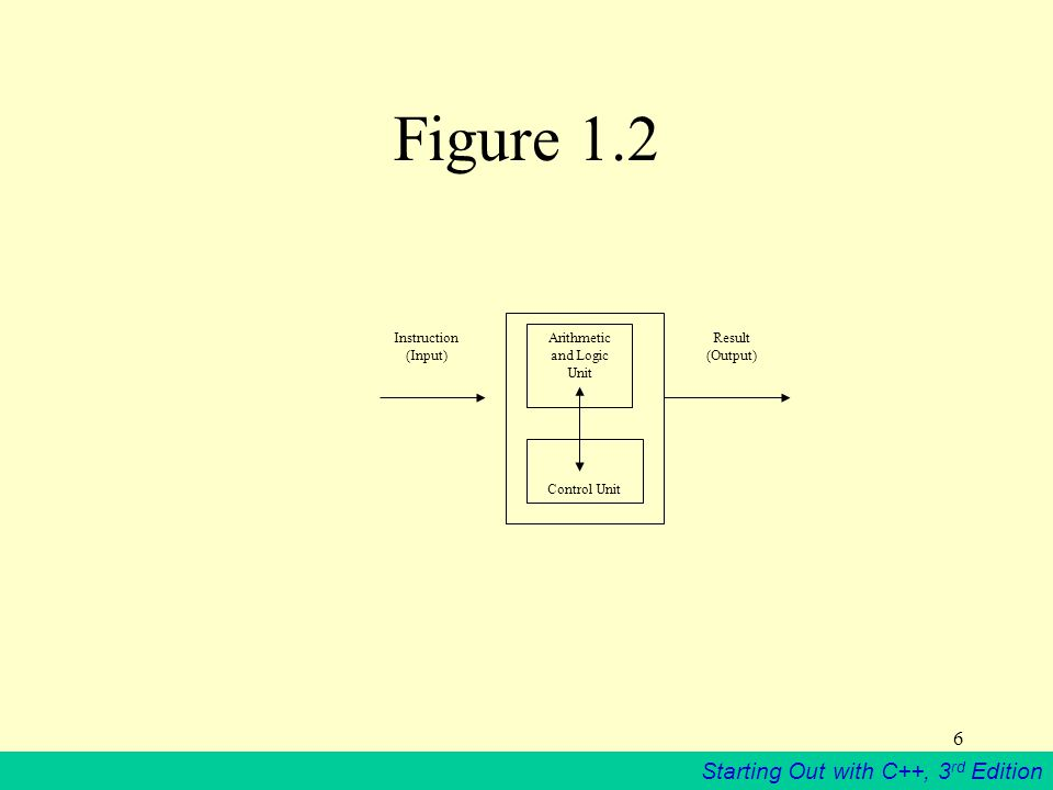 Starting Out with C++, 3 rd Edition 6 Figure 1.2 Arithmetic and Logic Unit Control Unit Instruction (Input) Result (Output)