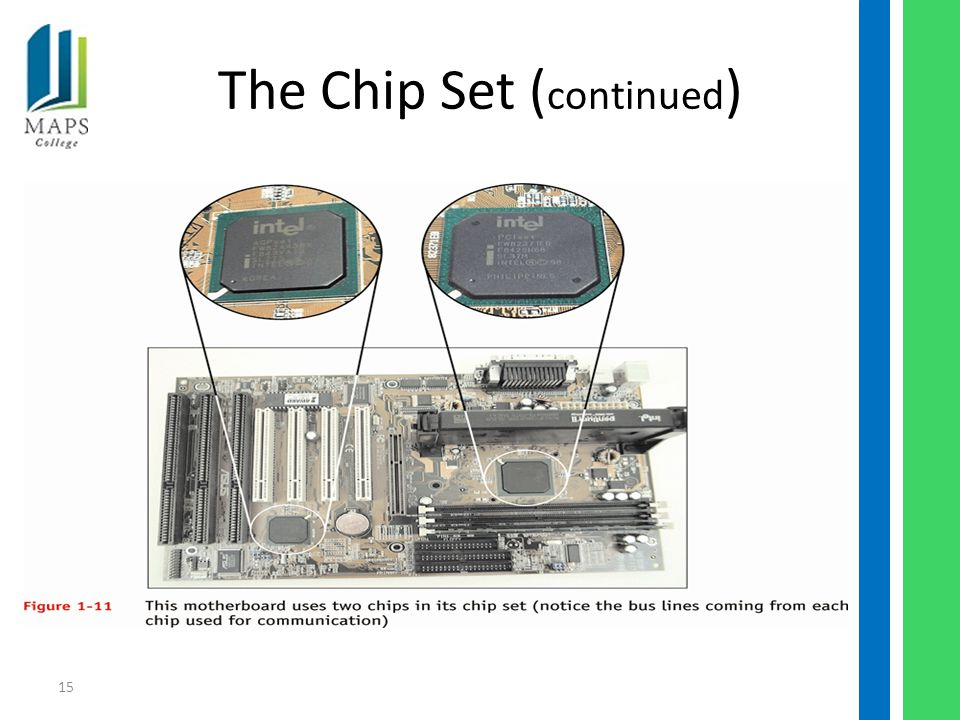 15 The Chip Set ( continued )