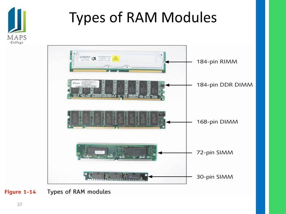 20 Types of RAM Modules