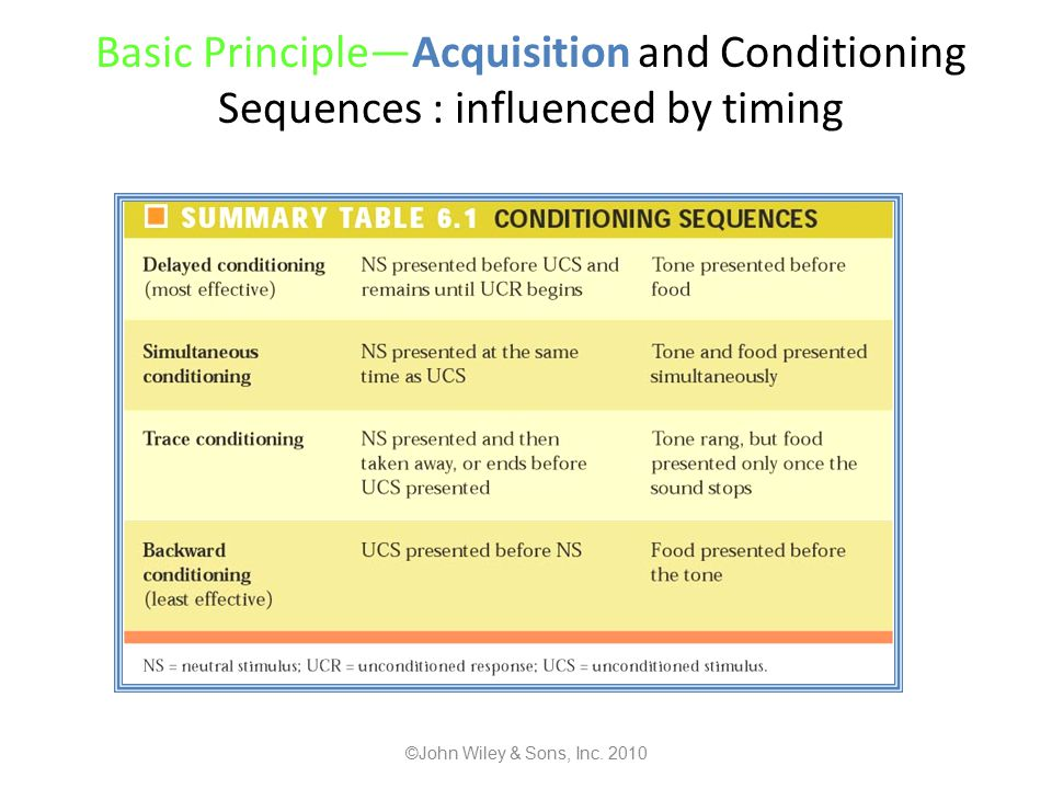Basic Principle—Acquisition and Conditioning Sequences : influenced by timing ©John Wiley & Sons, Inc.