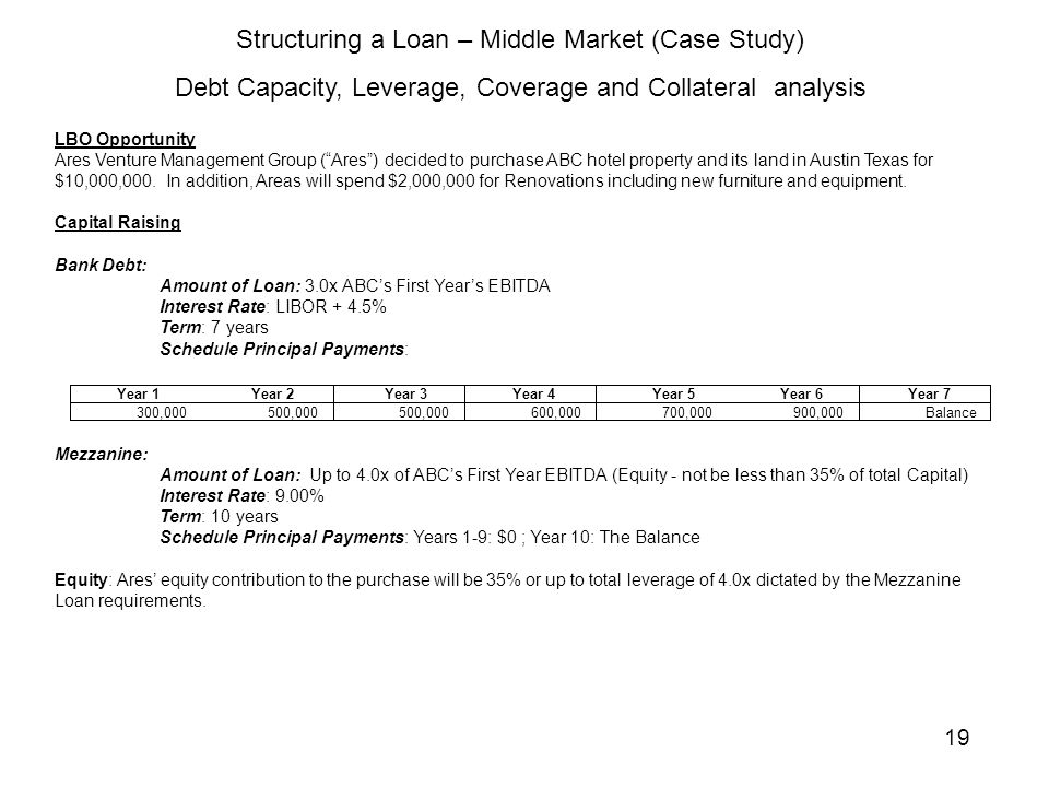 Structuring Corporate Loans for Small and Middle Market