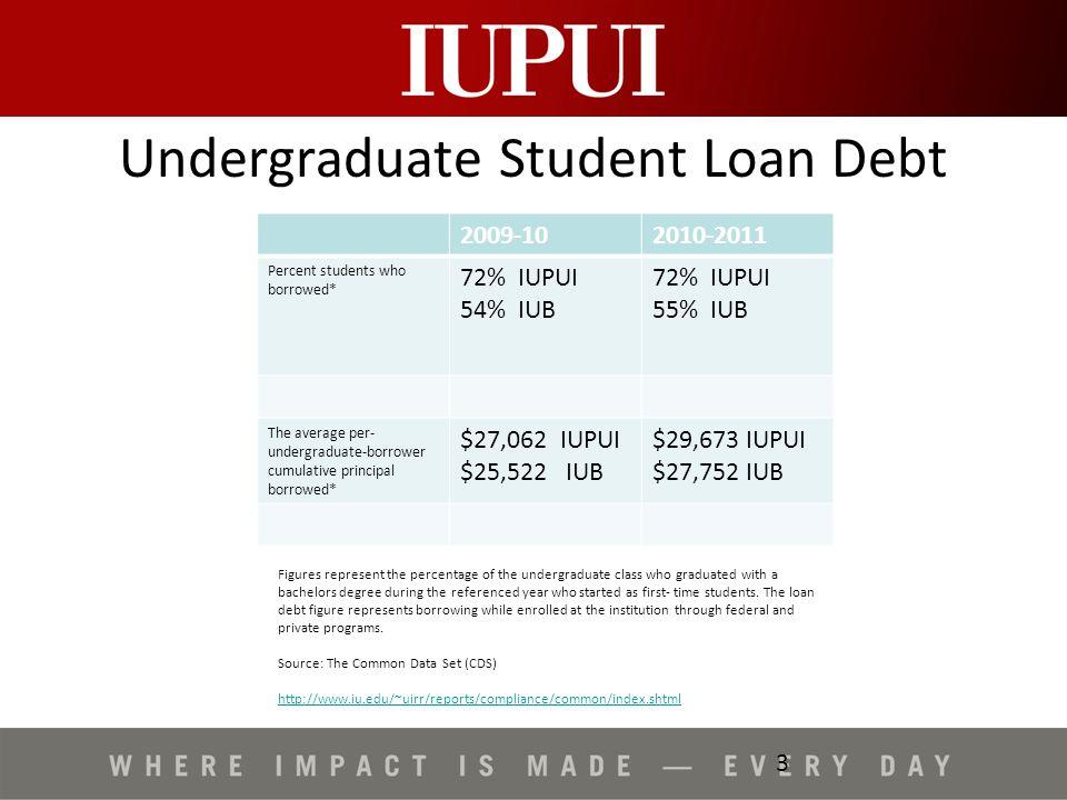 Iupui Student Loans