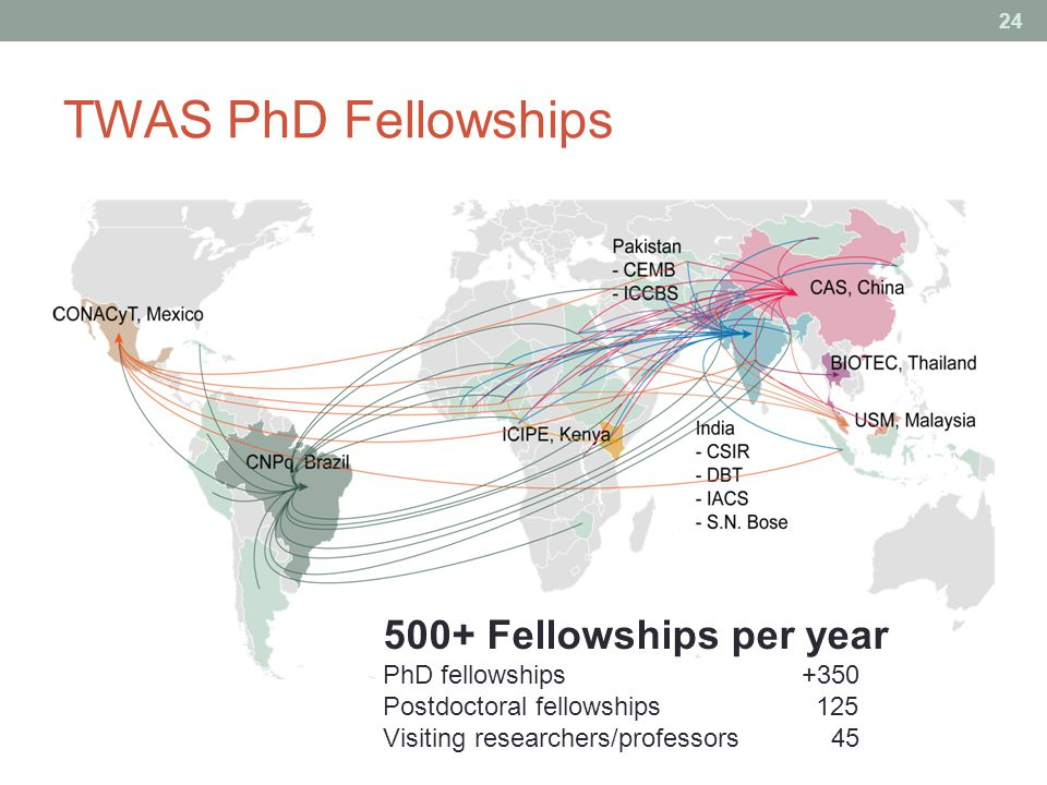 TWAS PhD Fellowships Fellowships per year PhD fellowships +350 Postdoctoral fellowships 125 Visiting researchers/professors 45