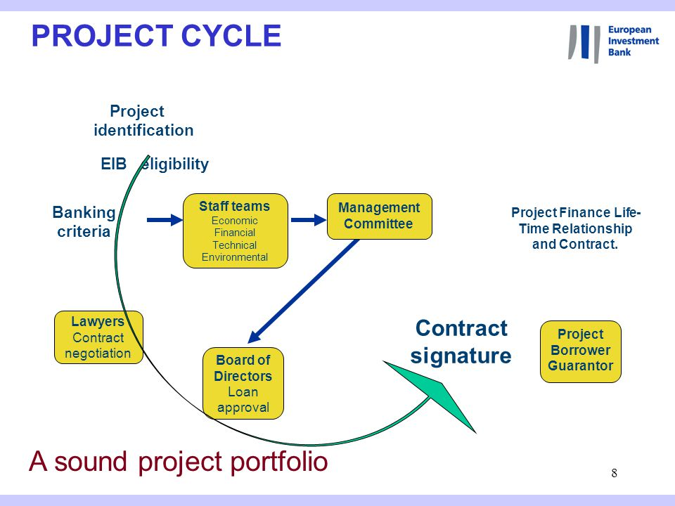 8 PROJECT CYCLE A sound project portfolio EIB eligibility Contract signature Project Finance Life- Time Relationship and Contract.