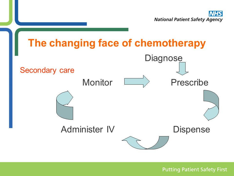 The changing face of chemotherapy Diagnose Secondary care Monitor Prescribe Administer IV Dispense
